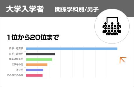 関係学科別大学入学者数(男子/全設置者)