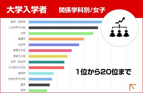 関係学科別大学入学者数(女子/全設置者)